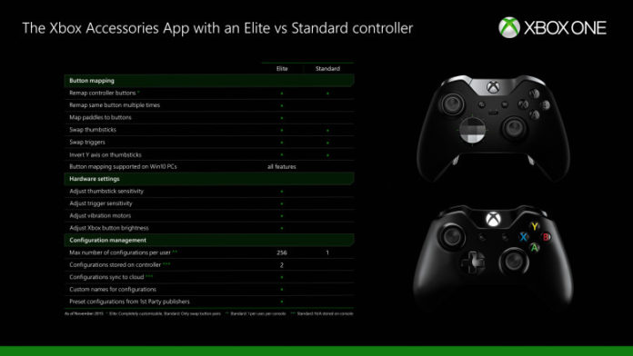 Xbox One Controller: Button-Mapping