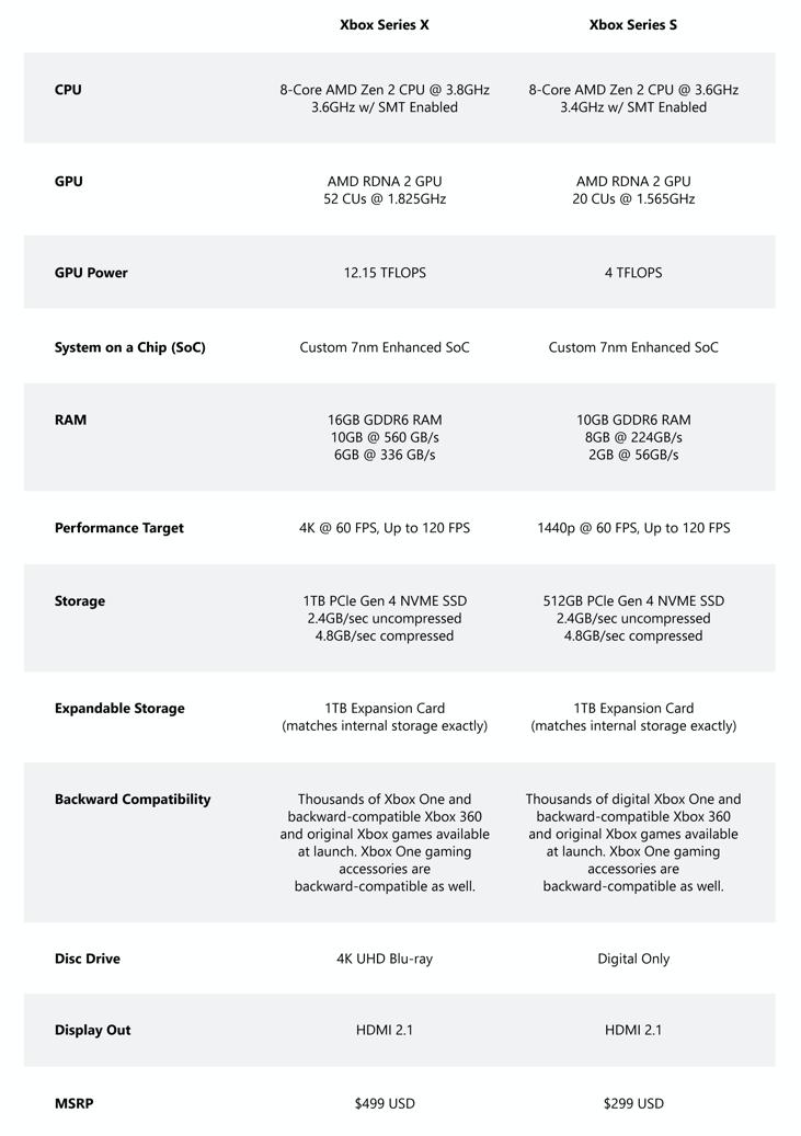 Xbox Series X|S: Offizielle Hardware-Spezifikationen