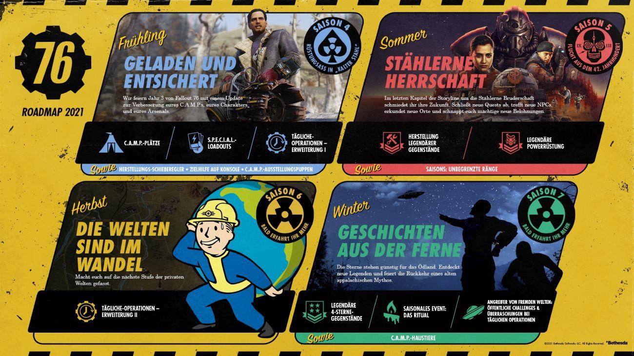 Fallout 76 Roadmap für 2021