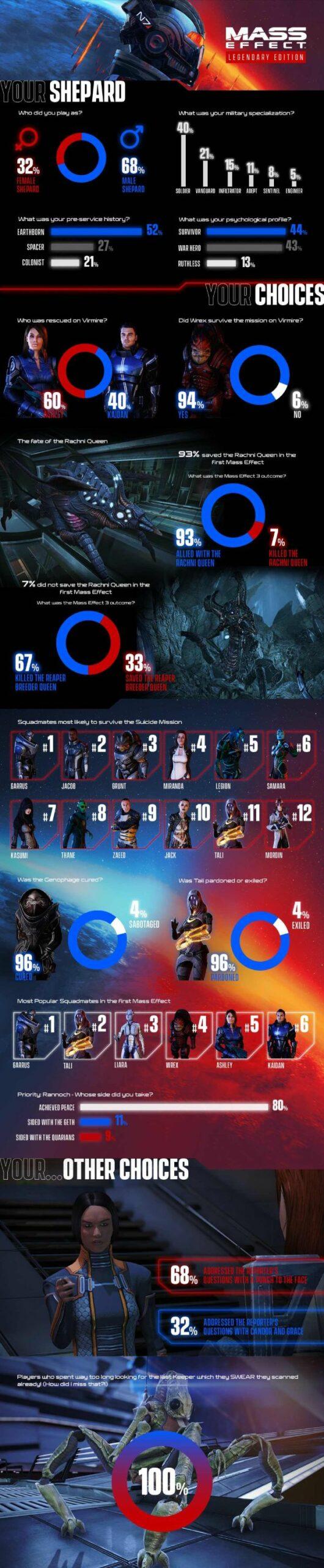 Mass Effect Legendary Edition - Infografik